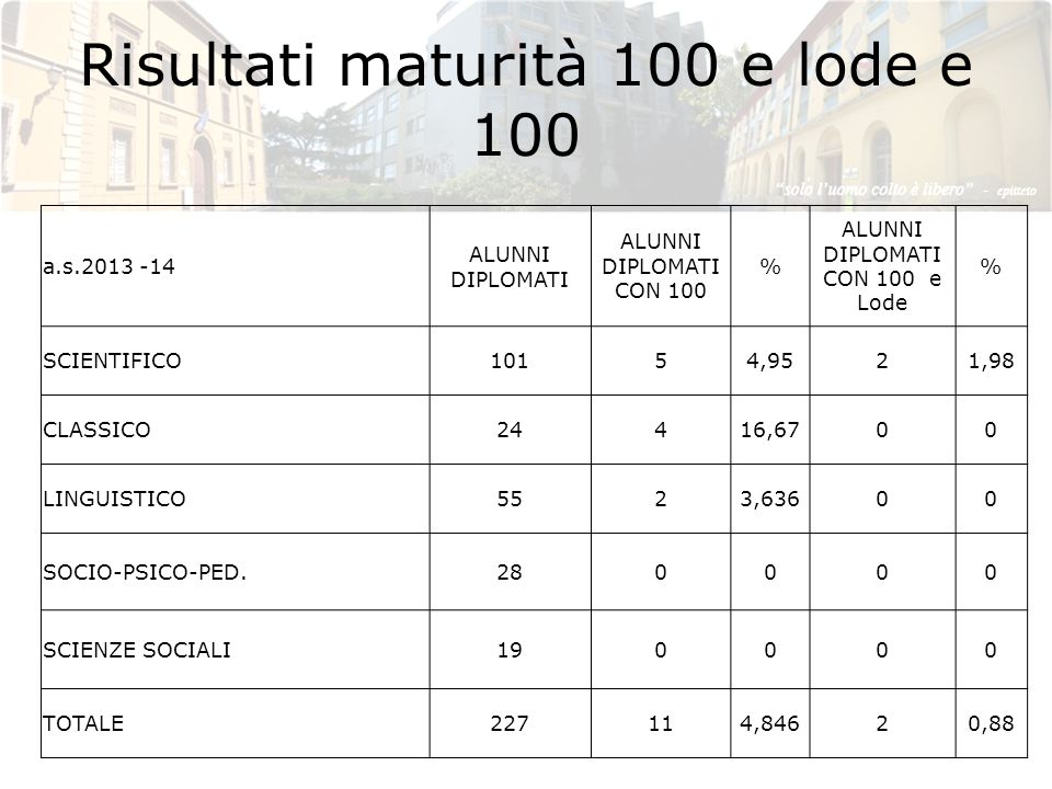 Risultati maturità 100 e lode e 100