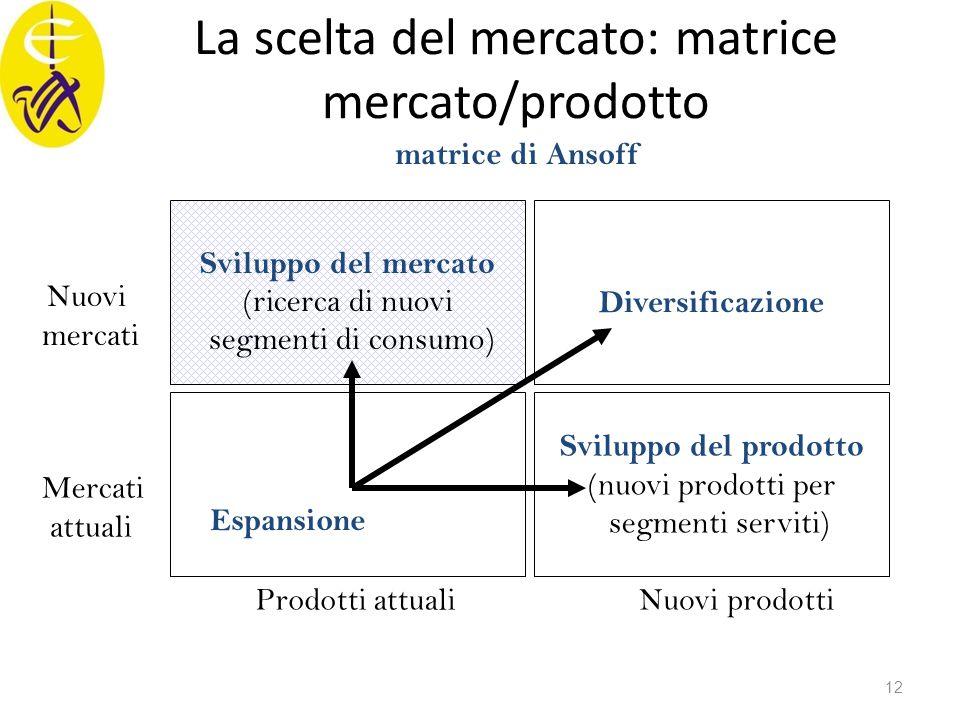 La scelta del mercato: matrice mercato/prodotto