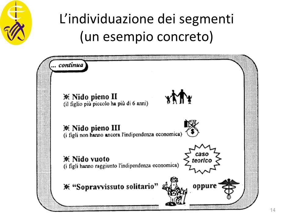 L'individuazione dei segmenti (un esempio concreto)
