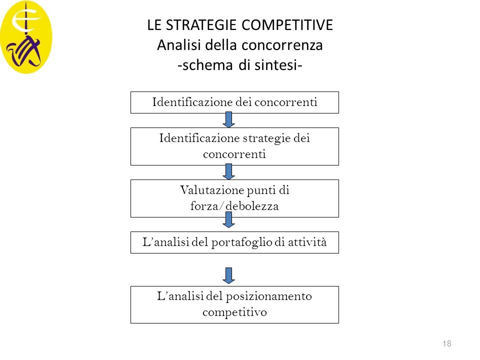 LE STRATEGIE COMPETITIVE Analisi della concorrenza -schema di sintesi-