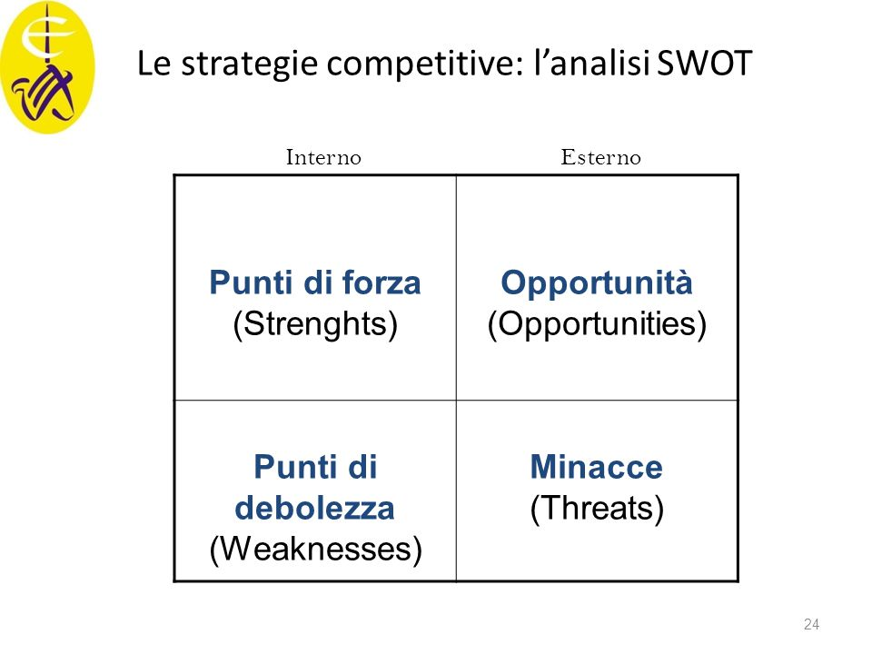 Le strategie competitive: l'analisi SWOT