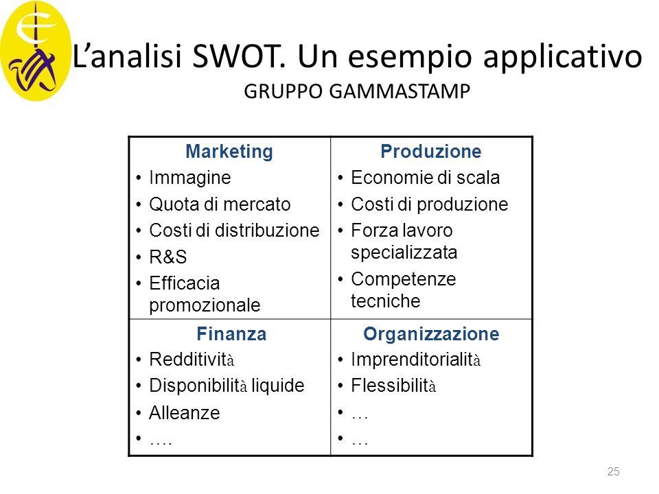 L'analisi SWOT. Un esempio applicativo GRUPPO GAMMASTAMP