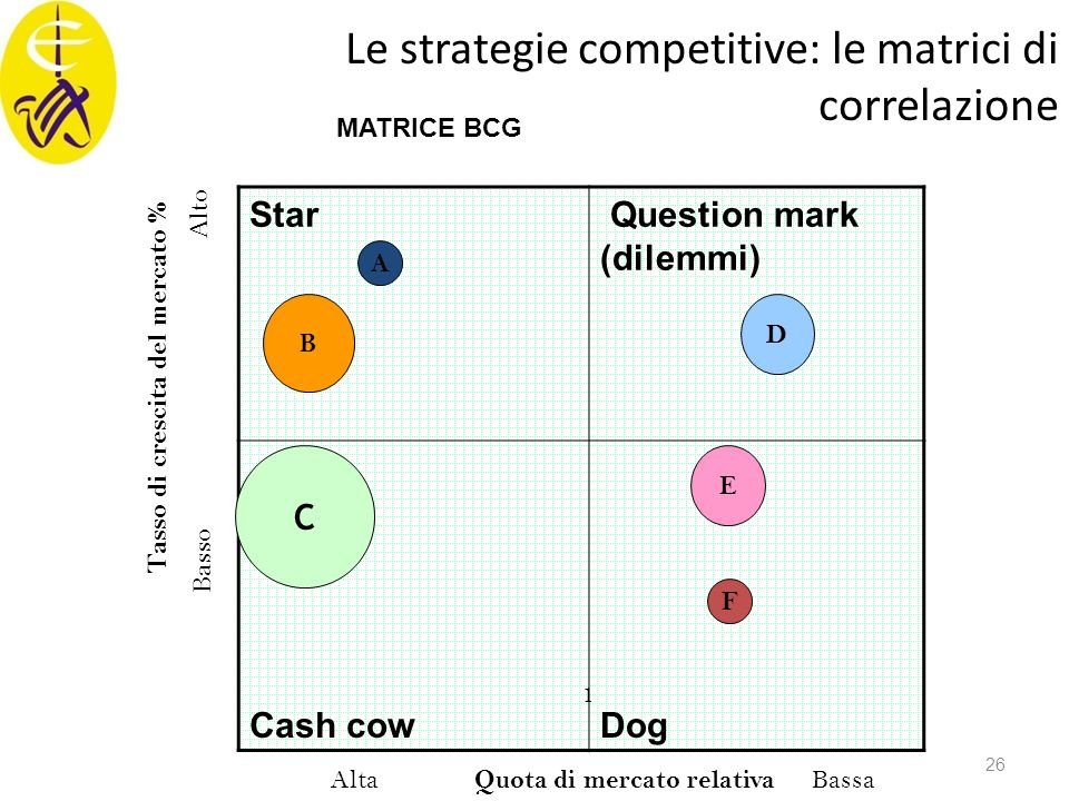 Le strategie competitive: le matrici di correlazione