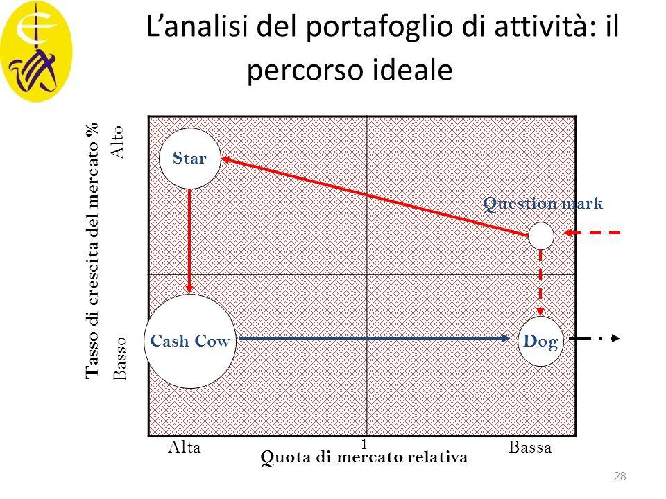 L'analisi del portafoglio di attività: il percorso ideale