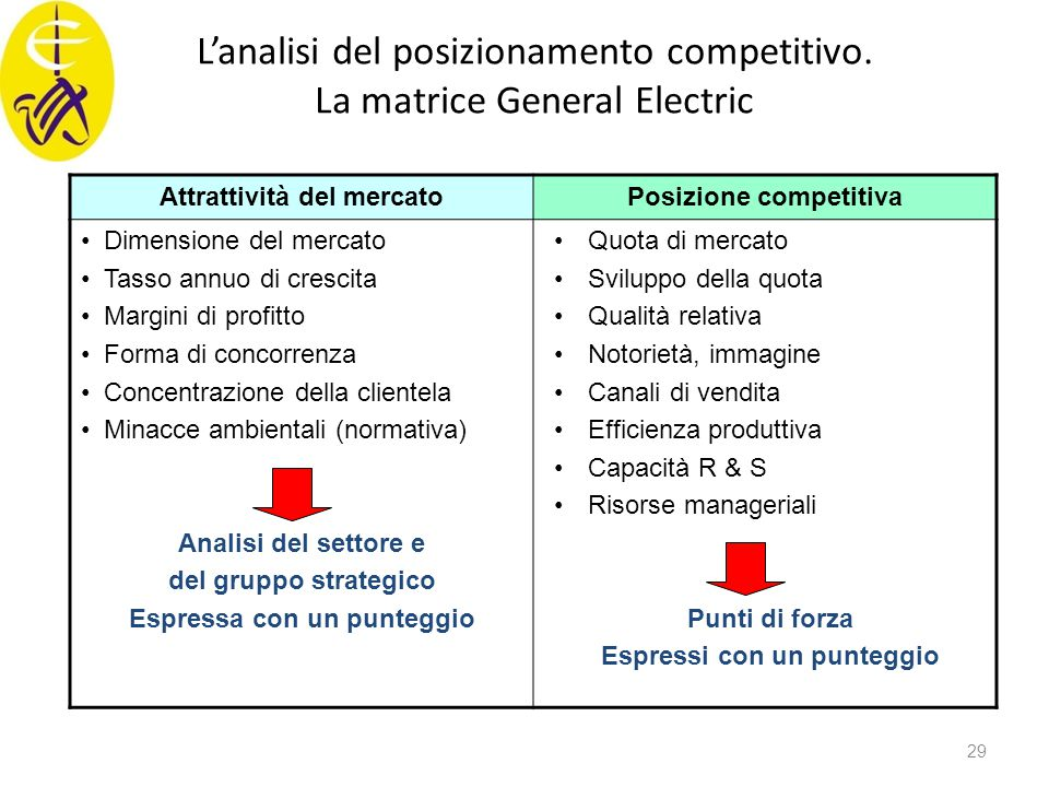 L'analisi del posizionamento competitivo. La matrice General Electric