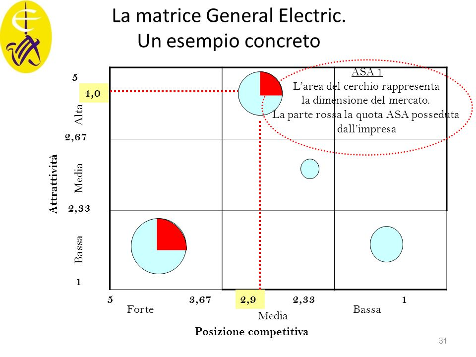 La matrice General Electric. Un esempio concreto