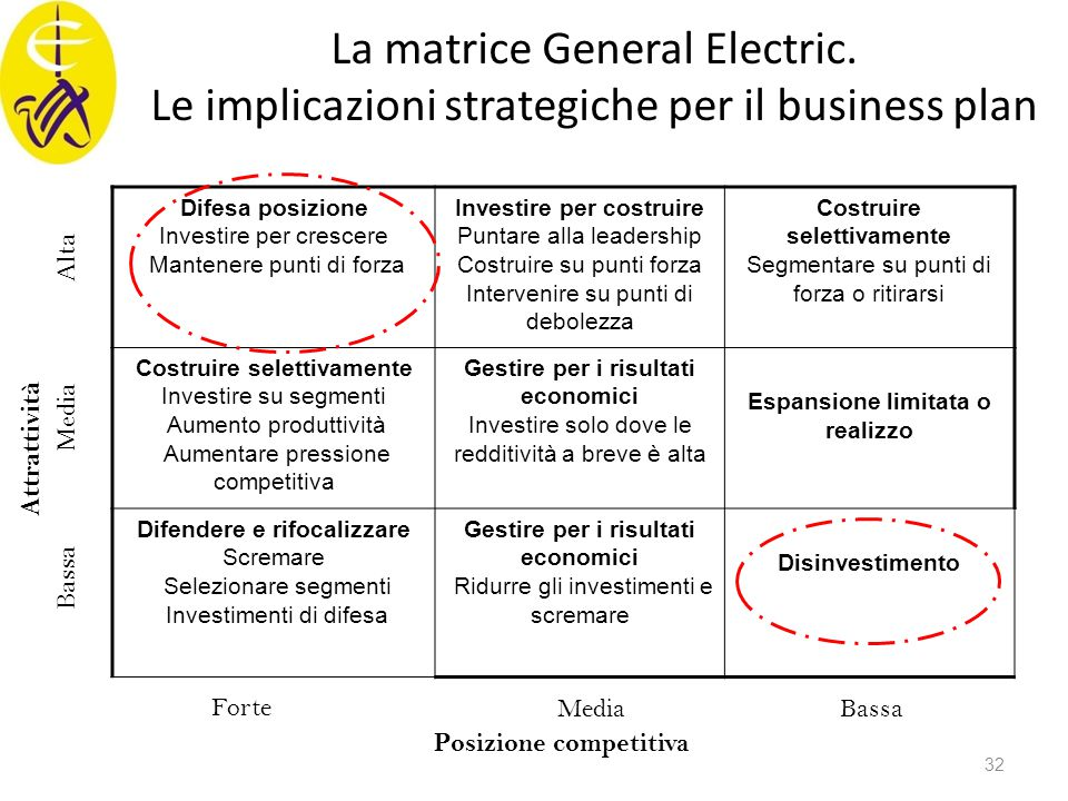 La matrice General Electric