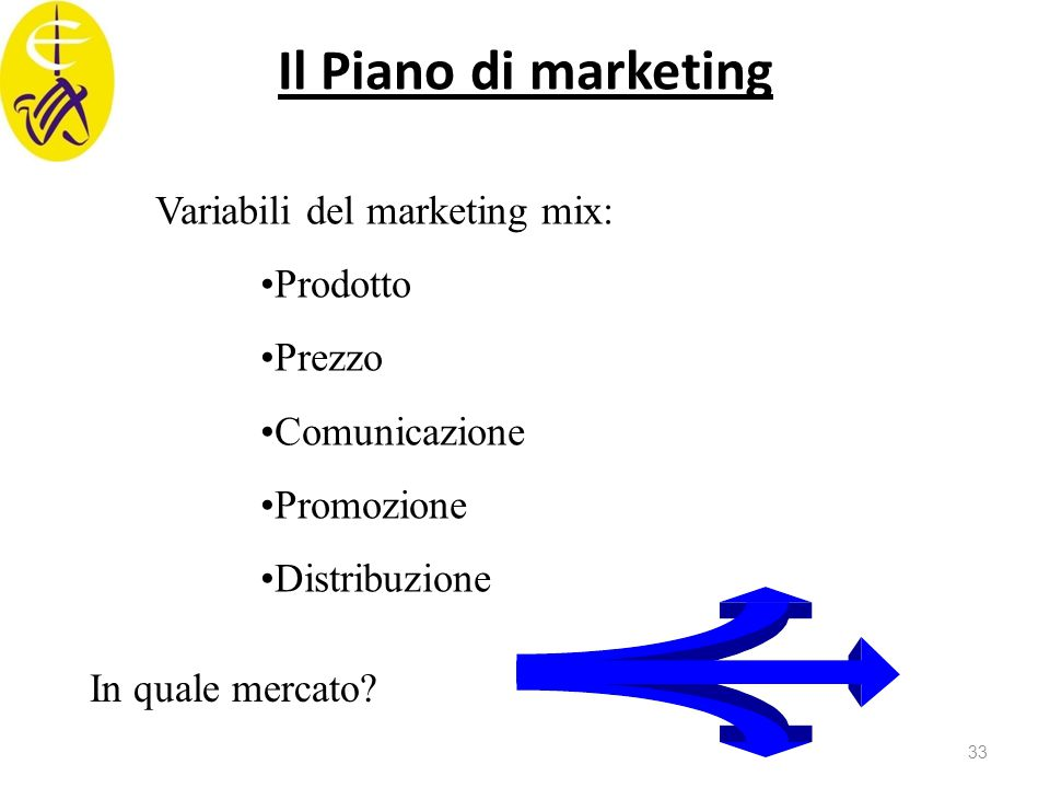 Il Piano di marketing Variabili del marketing mix: Prodotto Prezzo