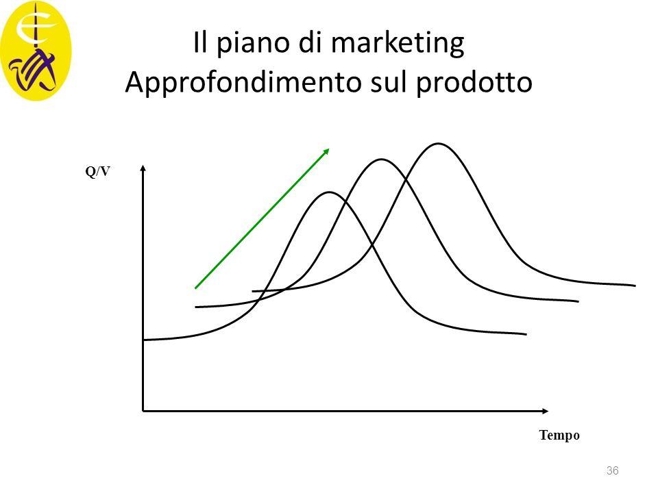 Il piano di marketing Approfondimento sul prodotto