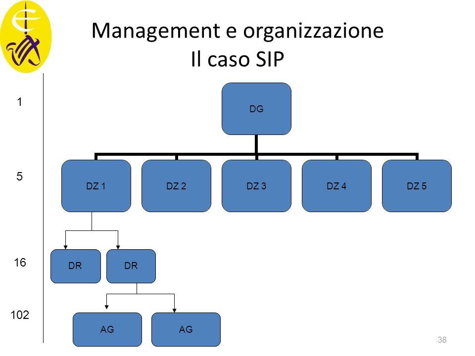 Management e organizzazione Il caso SIP