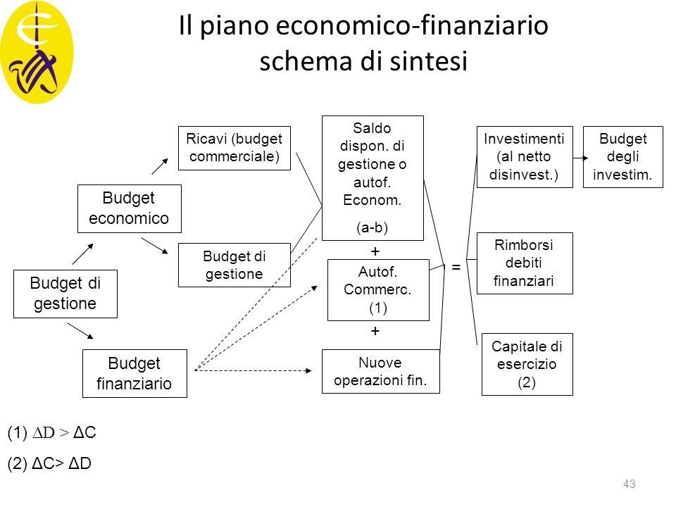 Il piano economico-finanziario schema di sintesi