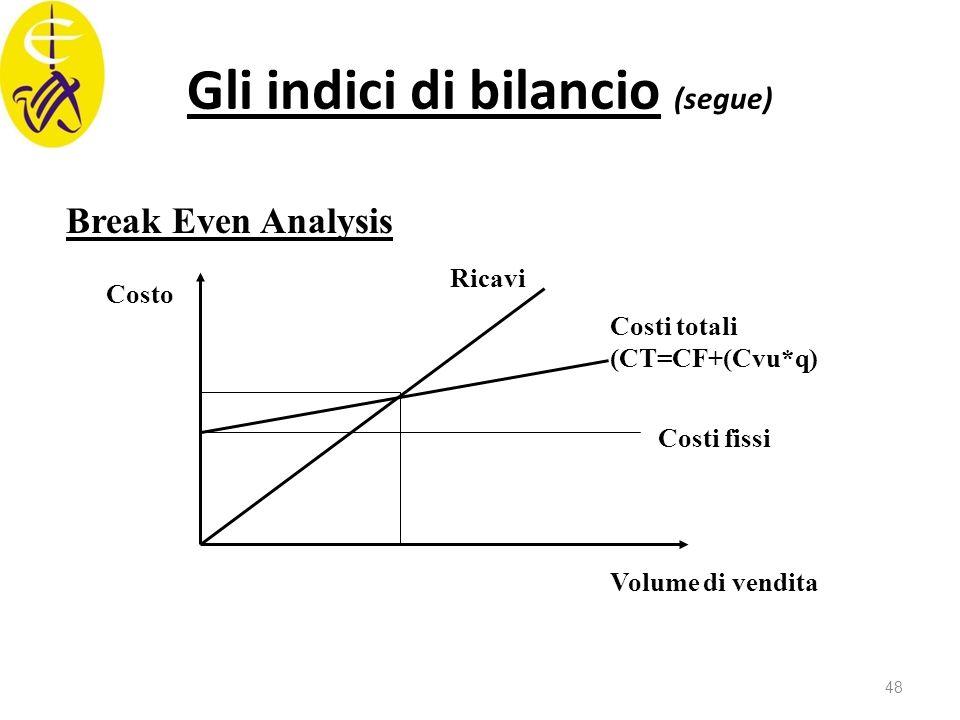 Gli indici di bilancio (segue)