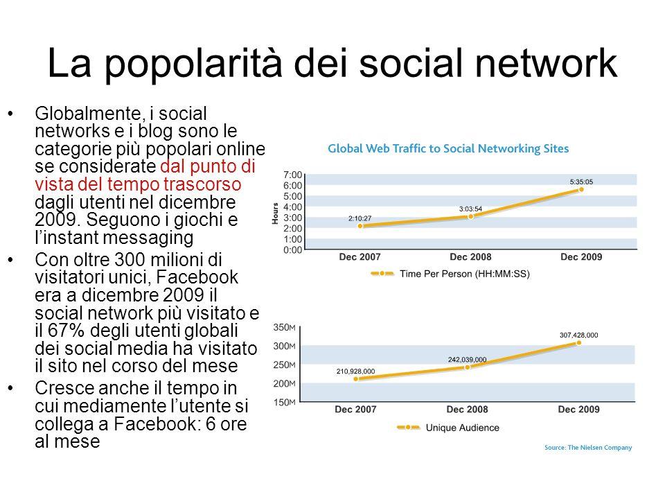 La popolarità dei social network