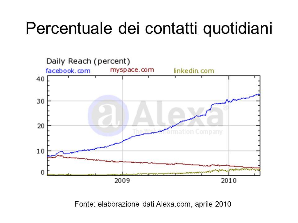 Percentuale dei contatti quotidiani