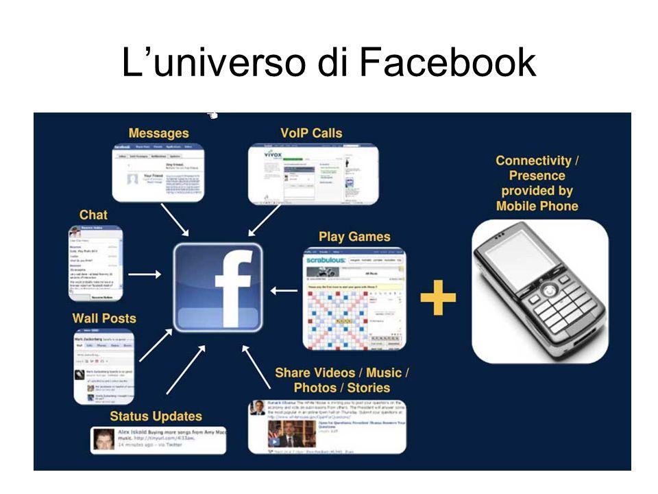 L'universo di Facebook
