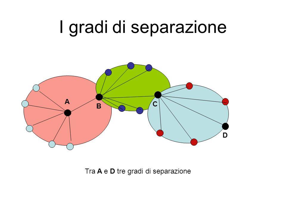 I gradi di separazione A C B D Tra A e D tre gradi di separazione