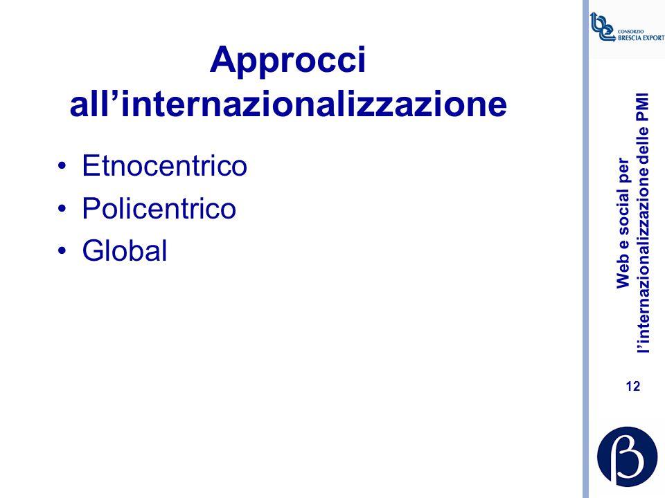 Approcci all'internazionalizzazione