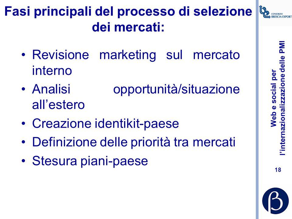 Fasi principali del processo di selezione dei mercati: