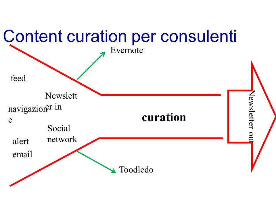 Content curation per consulenti