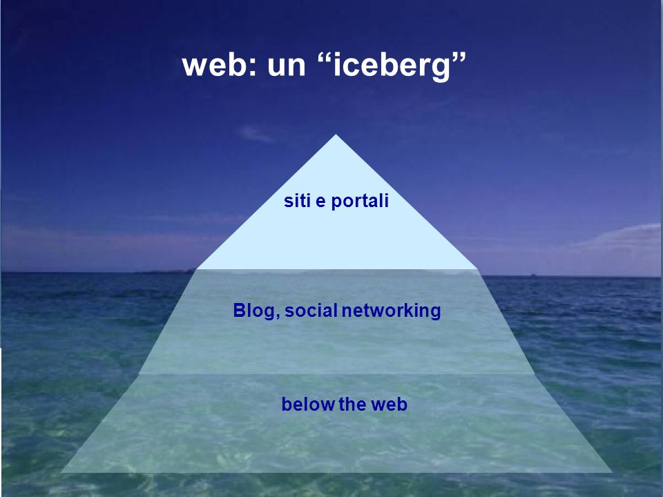 Blog, social networking