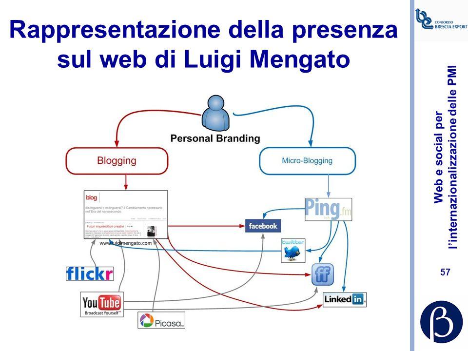 Rappresentazione della presenza sul web di Luigi Mengato