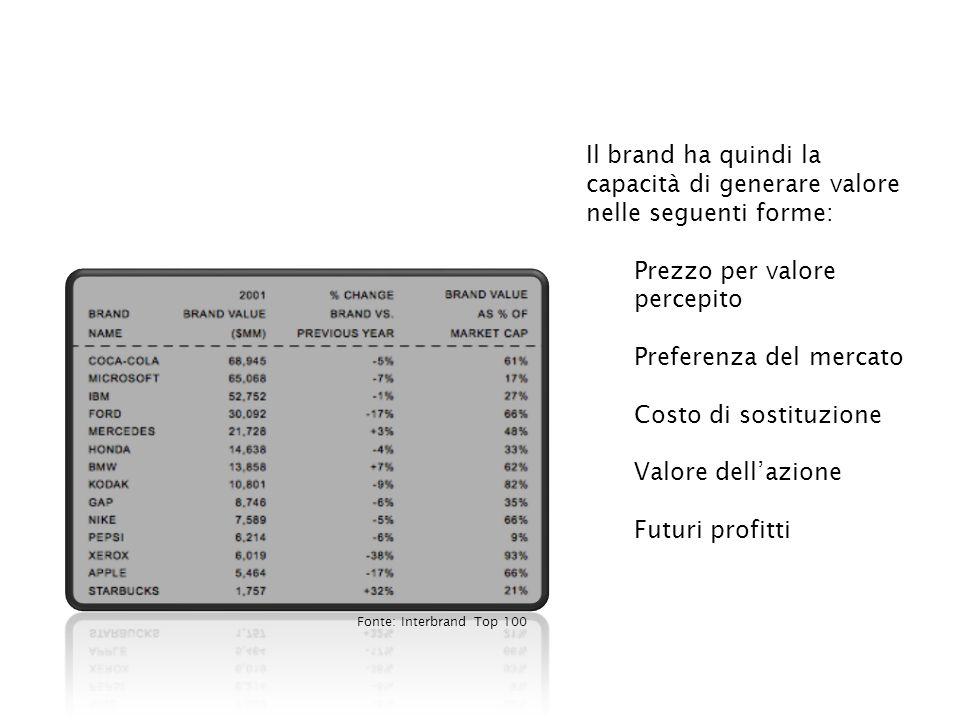 Prezzo per valore percepito