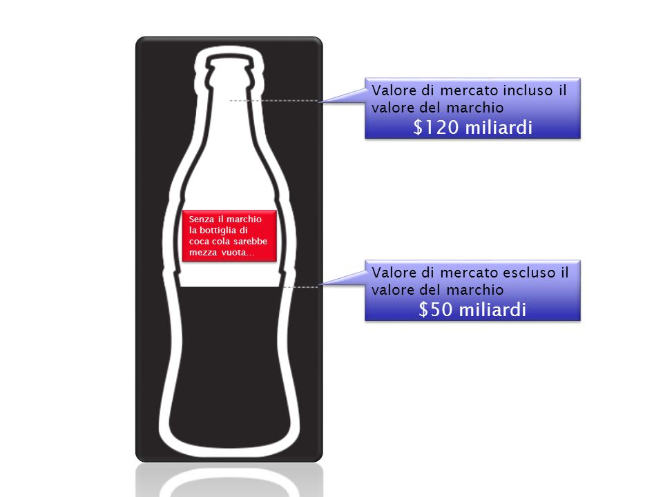 Senza il marchio la bottiglia di coca cola sarebbe mezza vuota…