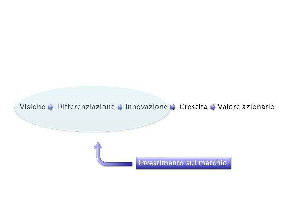 Valore azionario Crescita Innovazione Differenziazione Visione Investimento sul marchio