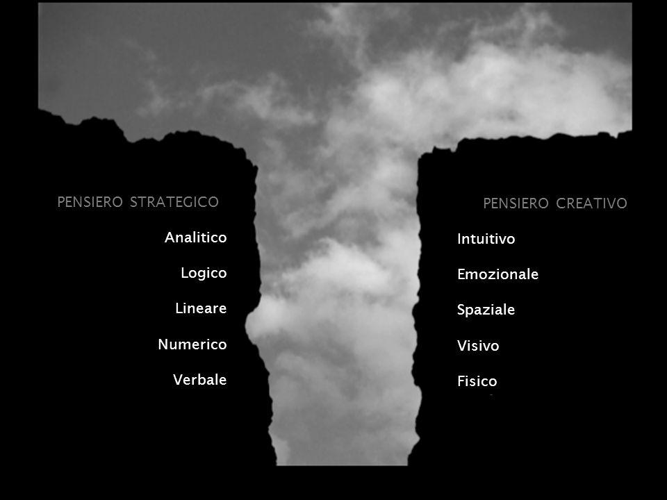 PENSIERO STRATEGICO Analitico. Logico. Lineare. Numerico. Verbale. PENSIERO CREATIVO. Intuitivo.