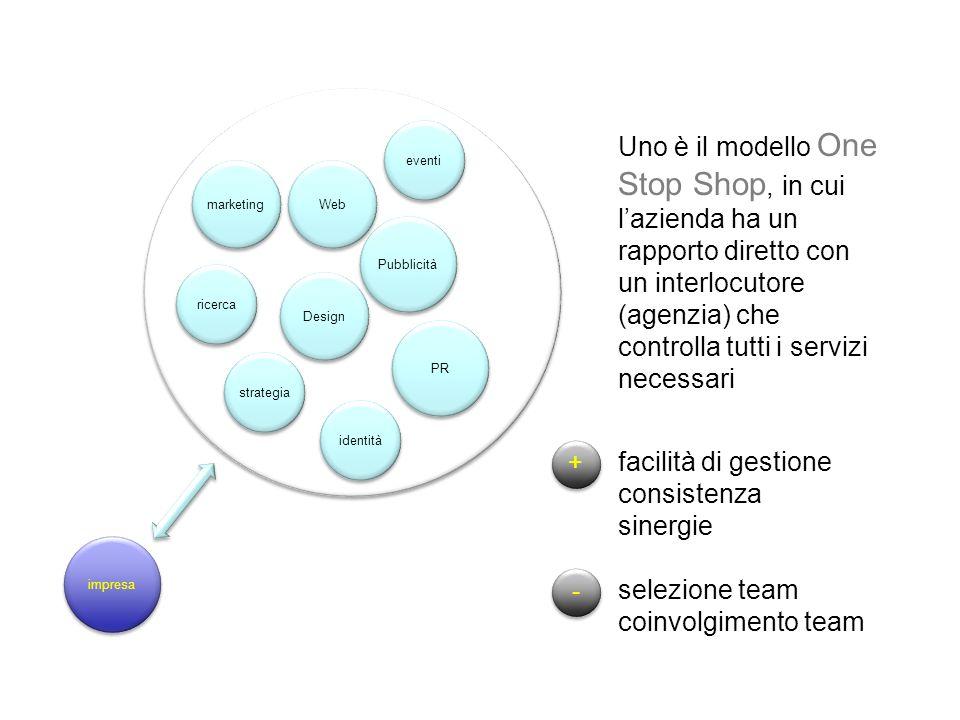 Pubblicità Web. PR. Design. eventi. identità. ricerca. marketing. strategia.