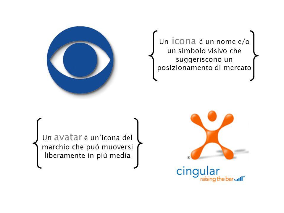 Un icona è un nome e/o un simbolo visivo che suggeriscono un posizionamento di mercato