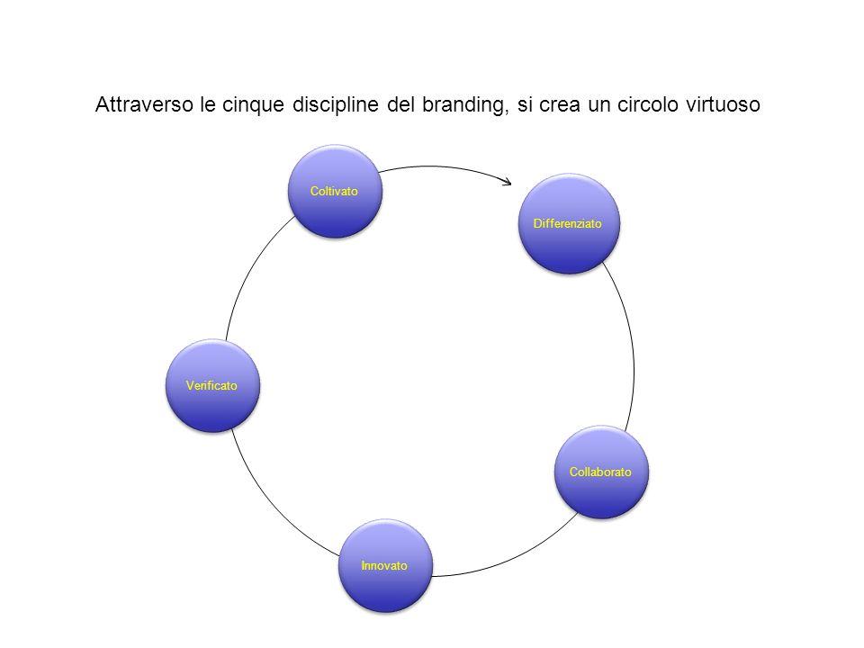 Attraverso le cinque discipline del branding, si crea un circolo virtuoso