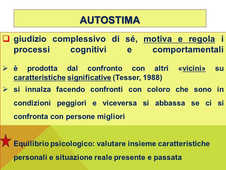 AUTOSTIMA giudizio complessivo di sé, motiva e regola i processi cognitivi e comportamentali.