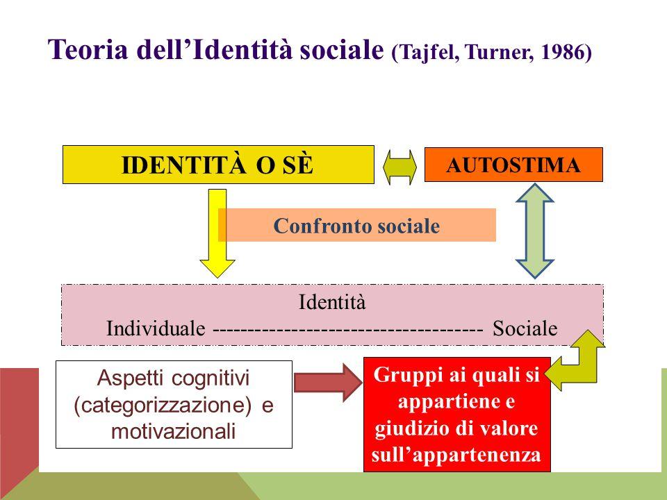 Teoria dell'Identità sociale (Tajfel, Turner, 1986)