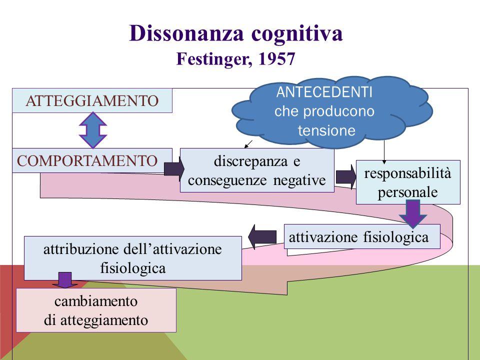 Dissonanza cognitiva Festinger, 1957