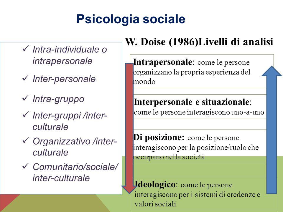 Psicologia sociale W. Doise (1986)Livelli di analisi