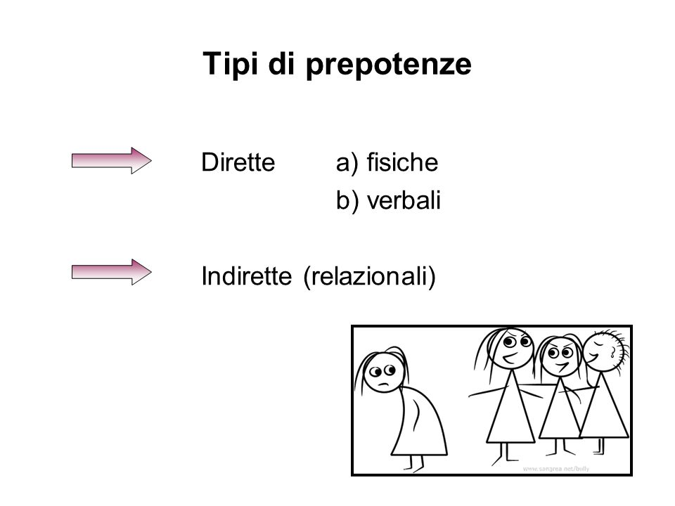 Tipi di prepotenze Dirette a) fisiche b) verbali