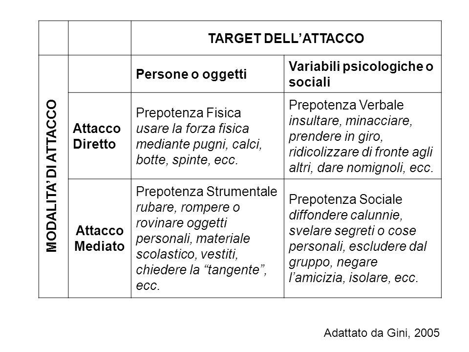 TARGET DELL'ATTACCO Mediato MODALITA' DI ATTACCO