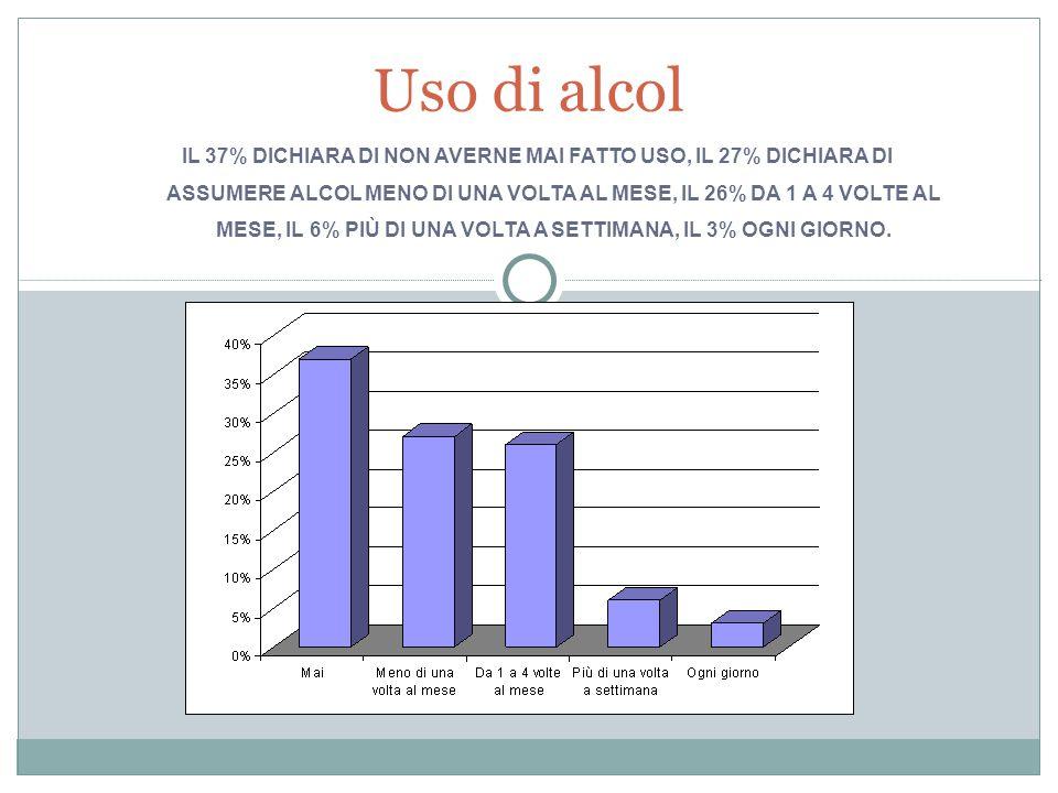 Uso di alcol