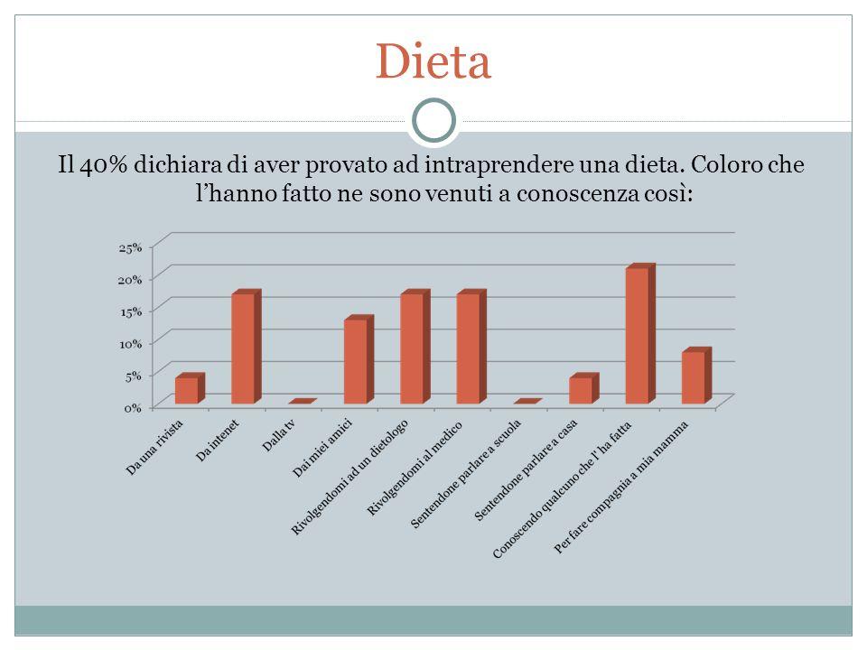 Dieta Il 40% dichiara di aver provato ad intraprendere una dieta.