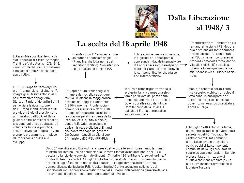 Dalla Liberazione al 1948/ 3 La scelta del 18 aprile 1948