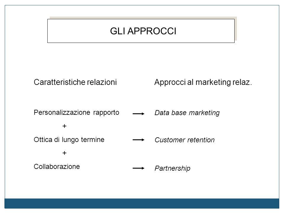 GLI APPROCCI Caratteristiche relazioni Approcci al marketing relaz.