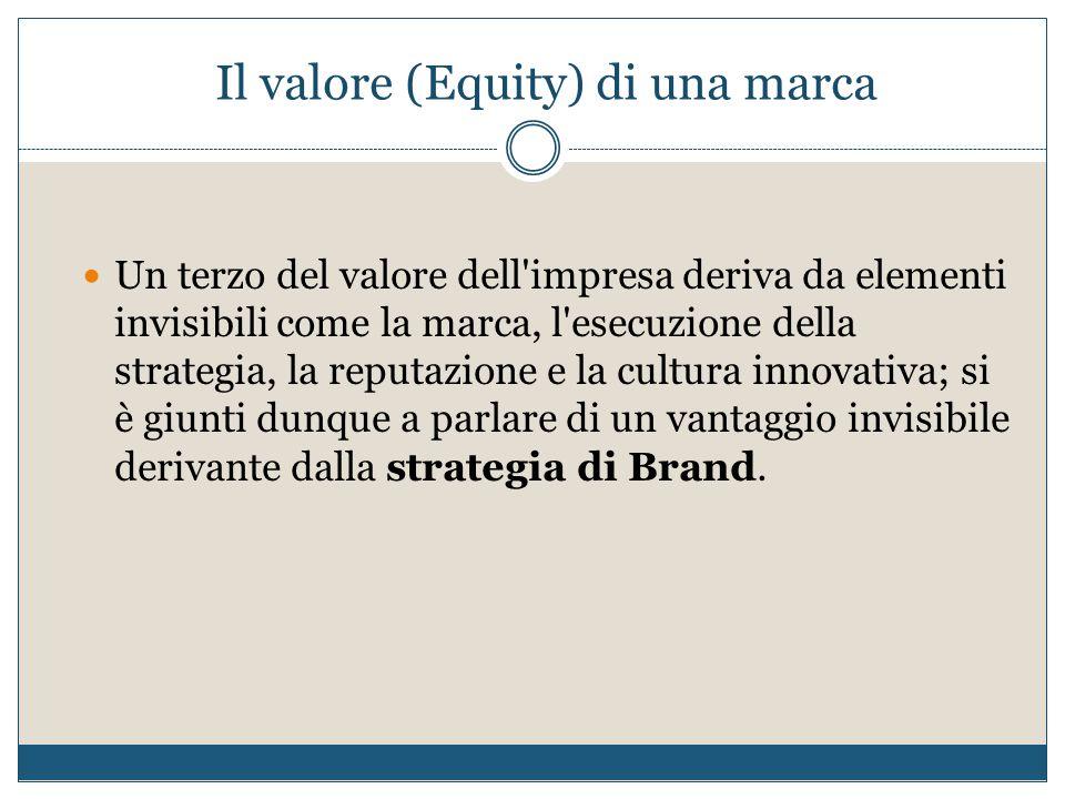 Il valore (Equity) di una marca