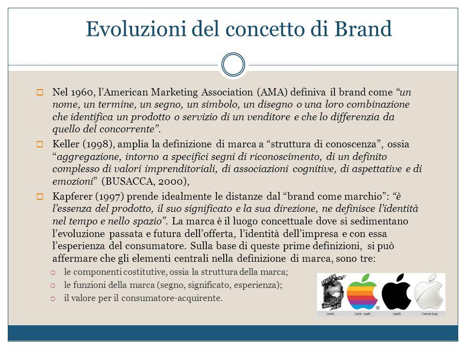 Evoluzioni del concetto di Brand