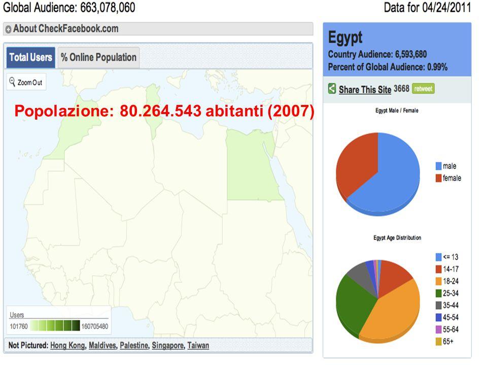 Popolazione: 80.264.543 abitanti (2007)