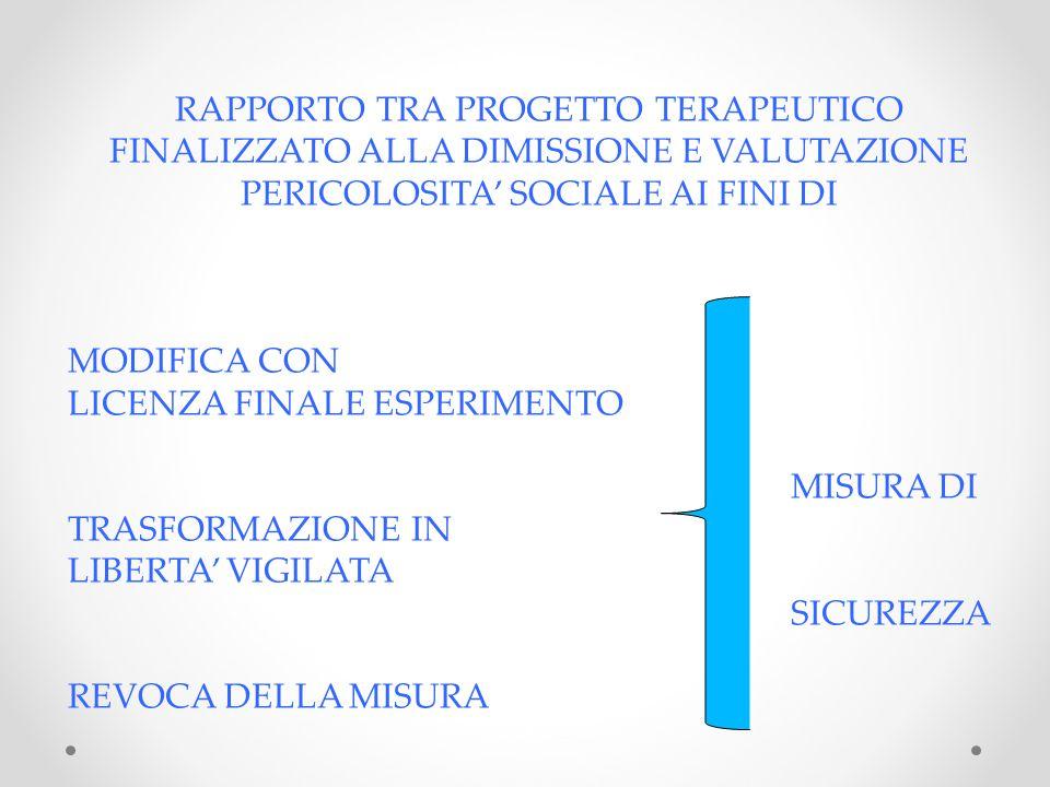 RAPPORTO TRA PROGETTO TERAPEUTICO FINALIZZATO ALLA DIMISSIONE E VALUTAZIONE PERICOLOSITA' SOCIALE AI FINI DI
