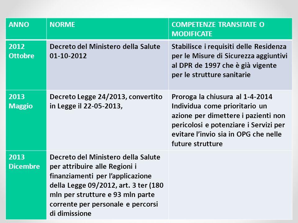 ANNO NORME. COMPETENZE TRANSITATE O MODIFICATE. 2012 Ottobre. Decreto del Ministero della Salute 01-10-2012.
