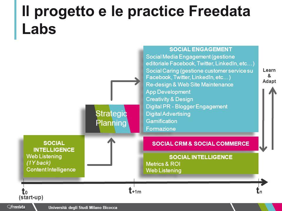 Il progetto e le practice Freedata Labs