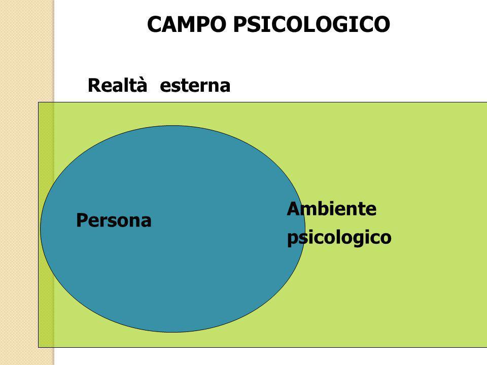 CAMPO PSICOLOGICO Realtà esterna Ambiente psicologico Persona