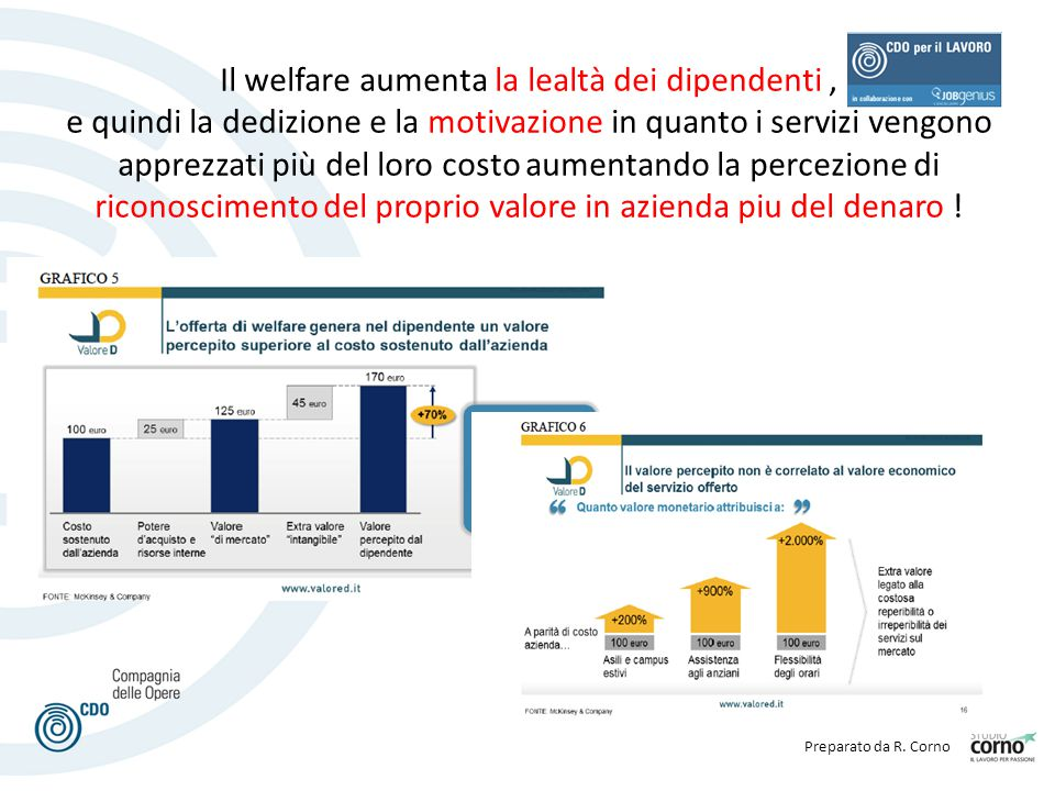 Il welfare aumenta la lealtà dei dipendenti , e quindi la dedizione e la motivazione in quanto i servizi vengono apprezzati più del loro costo aumentando la percezione di riconoscimento del proprio valore in azienda piu del denaro !